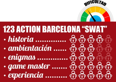 valoracion_dificultad_reviews 123 ACTION BARCELONA SWAT